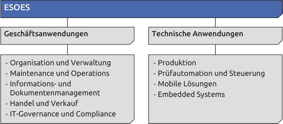Dieses Bild zeigt die zwei Bereiche Geschäftsanwendungen und Technische Anwendungen, sowie die Unterkategorien der zwei Bereiche.
